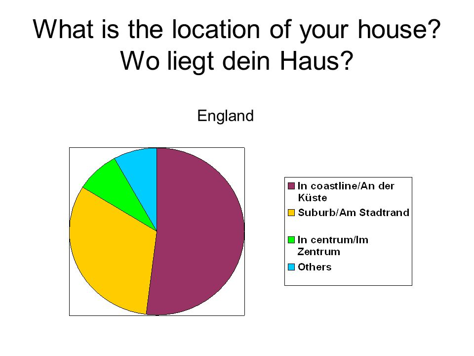 What is the location of your house Wo liegt dein Haus England