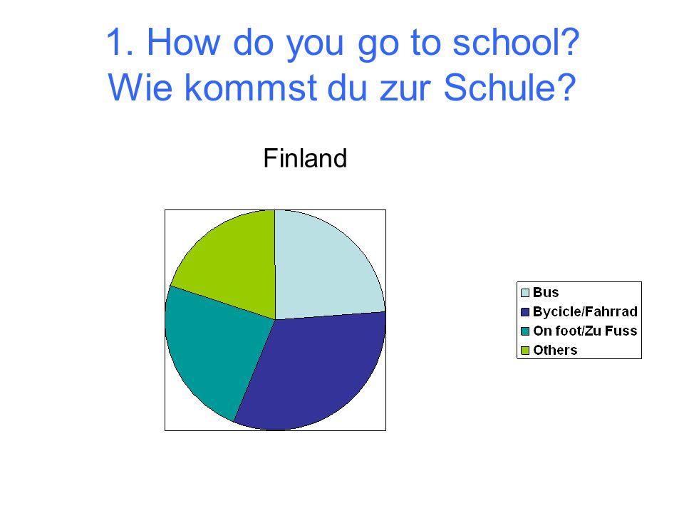 1. How do you go to school? Wie kommst du zur Schule? Finland