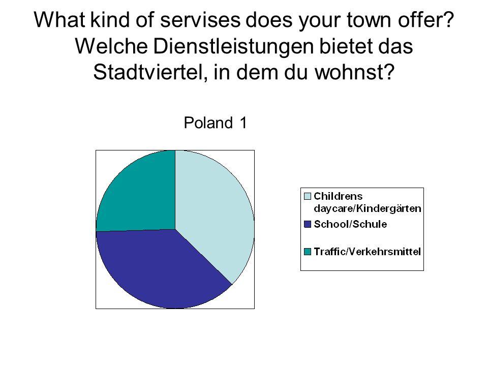 What kind of servises does your town offer? Welche Dienstleistungen bietet das Stadtviertel, in dem du wohnst? Poland 1