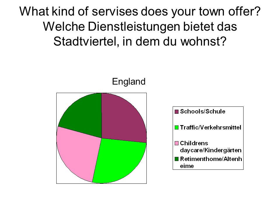 What kind of servises does your town offer.