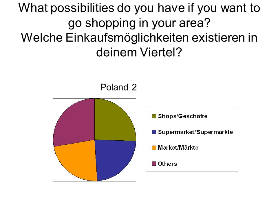 What possibilities do you have if you want to go shopping in your area.
