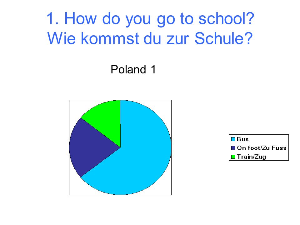 1. How do you go to school Wie kommst du zur Schule Poland 1