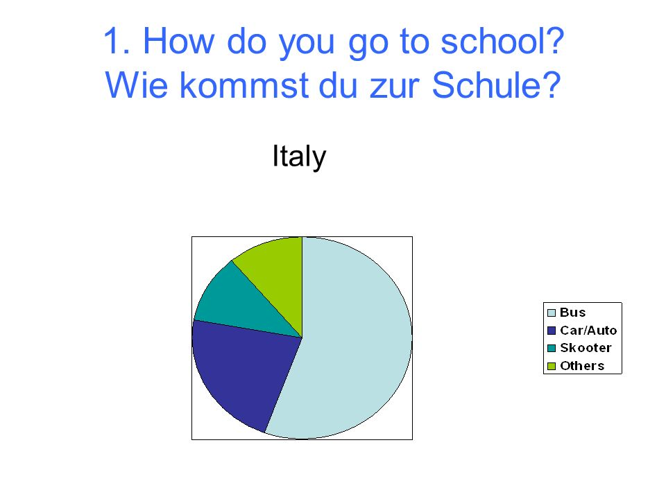 1. How do you go to school Wie kommst du zur Schule Italy