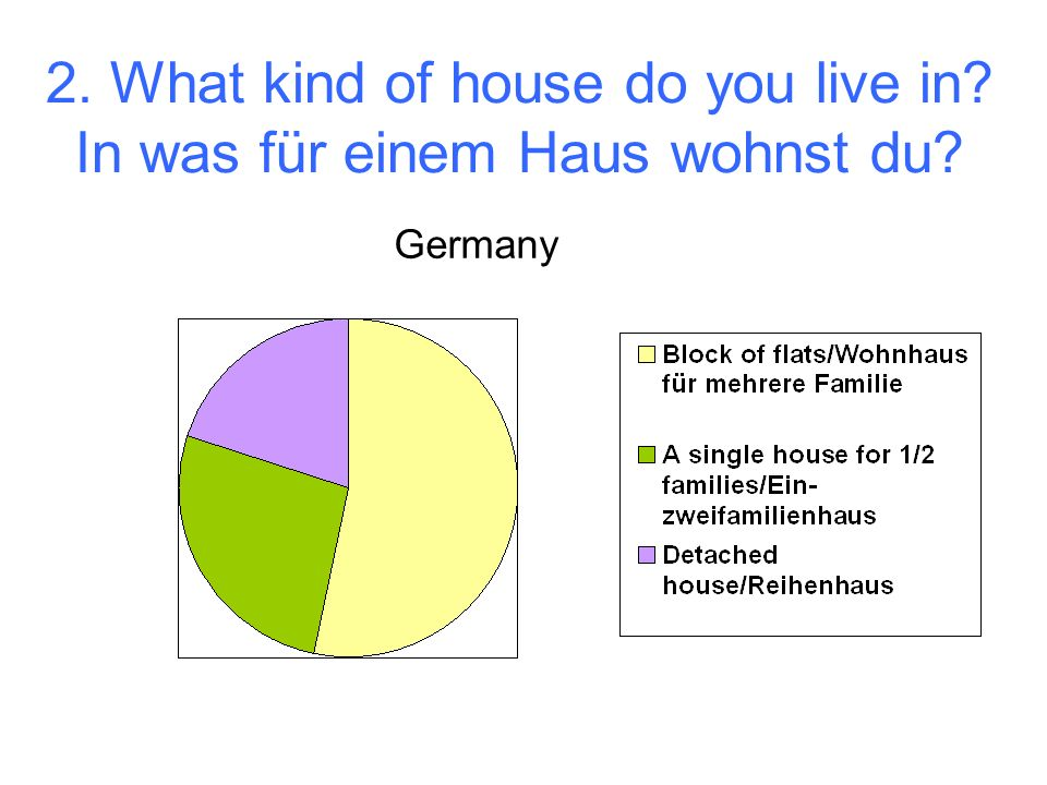 What is the location of your house? Wo liegt dein Haus? England