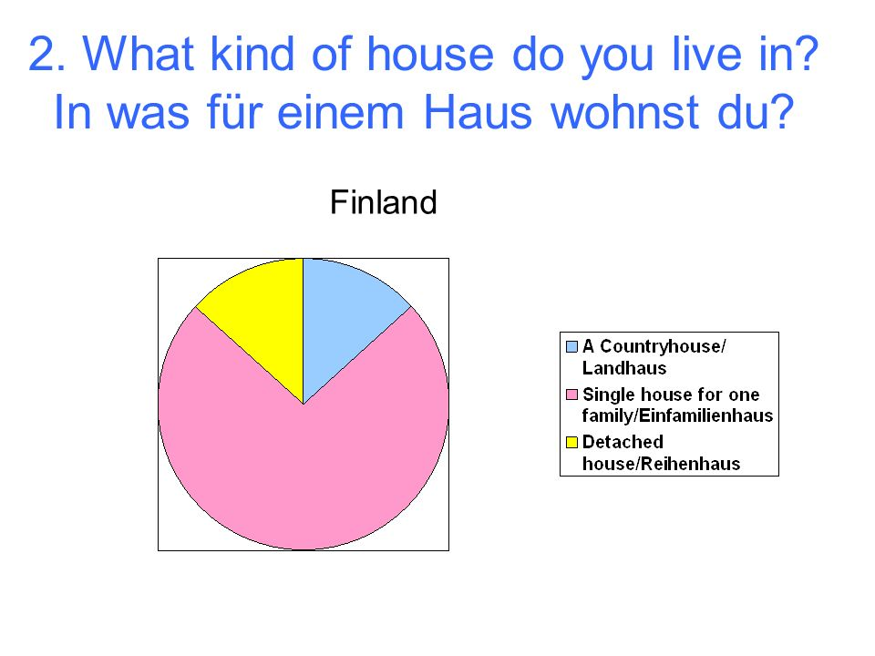 2. What kind of house do you live in In was für einem Haus wohnst du Finland