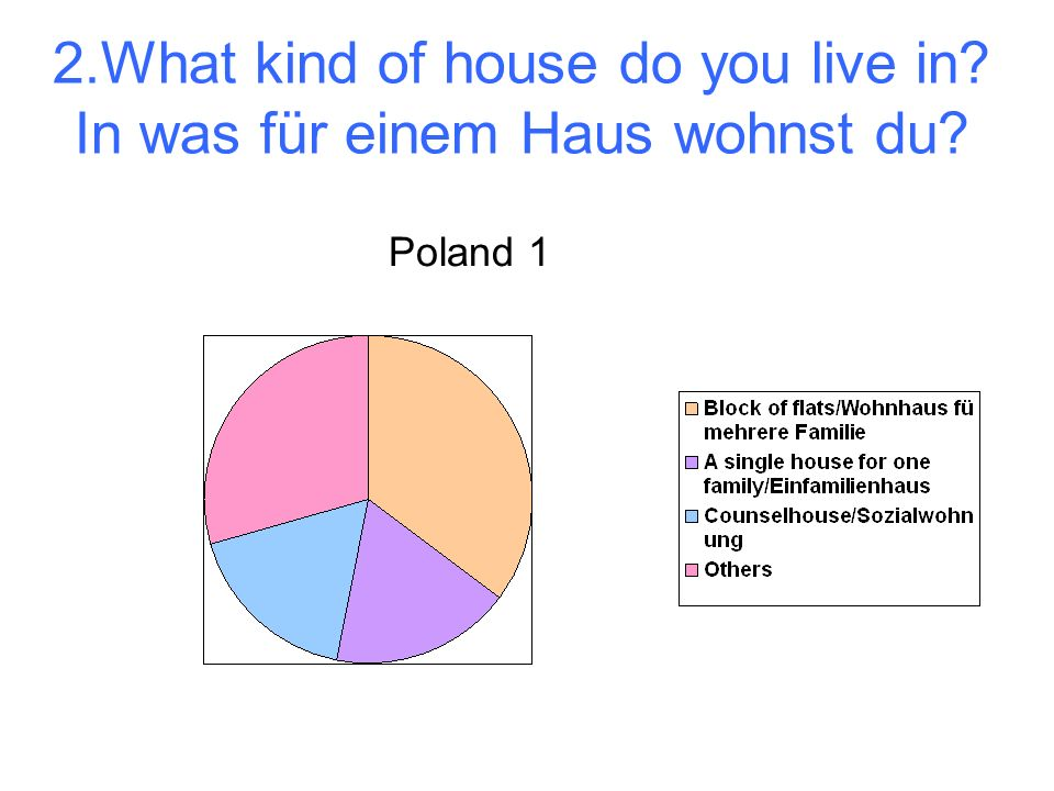 2.What kind of house do you live in In was für einem Haus wohnst du Poland 1