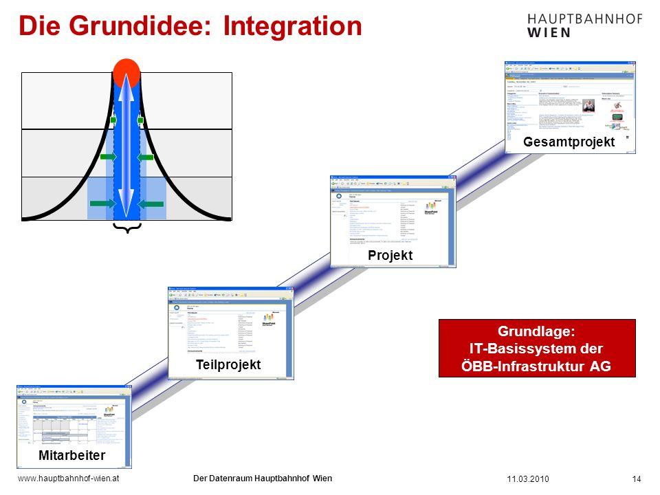 www.hauptbahnhof-wien.at Die Grundidee: Integration 14 Mitarbeiter Teilprojekt Gesamtprojekt Projekt Grundlage: IT-Basissystem der ÖBB-Infrastruktur A