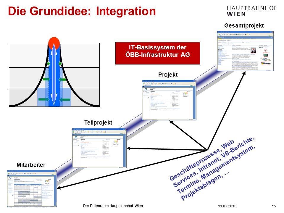 www.hauptbahnhof-wien.at Die Grundidee: Integration 15 Mitarbeiter Geschäftsprozesse, Web Services, Intranet, VS-Berichte, Termine, Managementsystem,