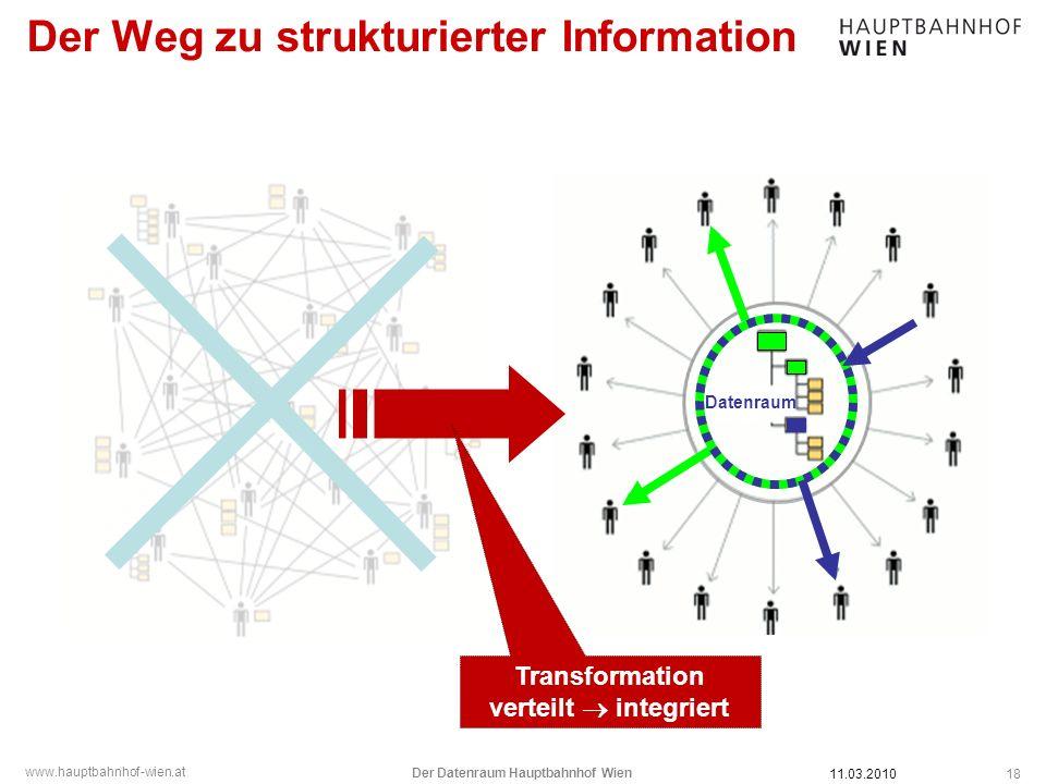 www.hauptbahnhof-wien.at Der Weg zu strukturierter Information 18 Transformation verteilt integriert Datenraum 11.03.2010 Der Datenraum Hauptbahnhof W