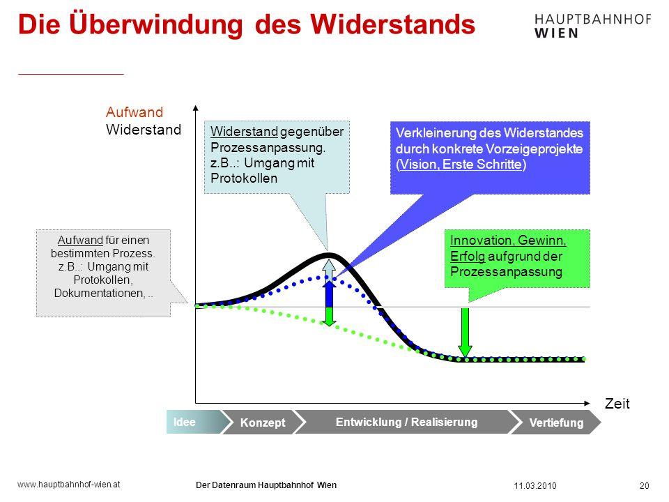 www.hauptbahnhof-wien.at Die Überwindung des Widerstands 11.03.2010 Der Datenraum Hauptbahnhof Wien 20 Aufwand Widerstand Zeit Aufwand für einen besti