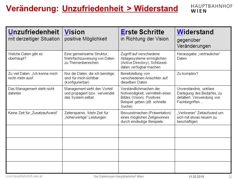www.hauptbahnhof-wien.at Veränderung: Unzufriedenheit > Widerstand 22 Unzufriedenheit mit derzeitiger Situation Vision positive Möglichkeit Erste Schr