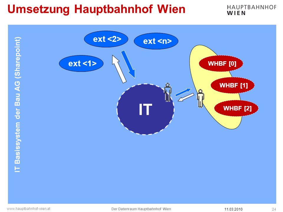 www.hauptbahnhof-wien.at Umsetzung Hauptbahnhof Wien 24 IT Basissystem der Bau AG (Sharepoint) IT WHBF [0] WHBF [1] WHBF [2] ext 11.03.2010 Der Datenr