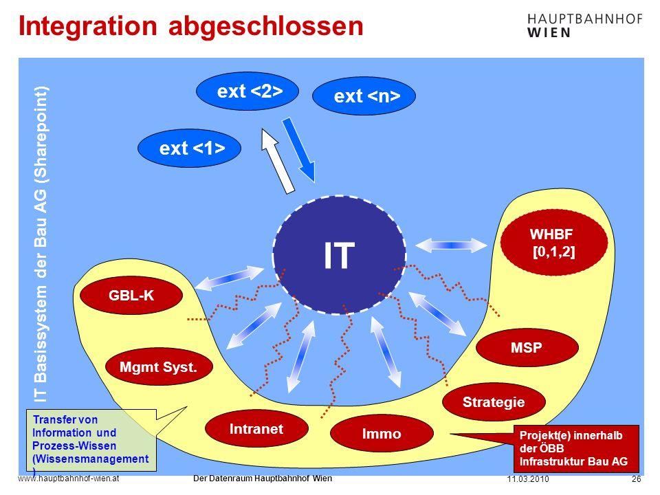 www.hauptbahnhof-wien.at Integration abgeschlossen 26 IT Basissystem der Bau AG (Sharepoint) IT ext Transfer von Information und Prozess-Wissen (Wisse
