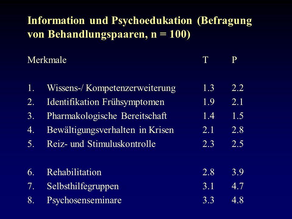 Information und Psychoedukation (Befragung von Behandlungspaaren, n = 100) MerkmaleTP 1.Wissens-/Kompetenzerweiterung1.32.2 2.Identifikation Frühsymptomen1.92.1 3.Pharmakologische Bereitschaft1.41.5 4.Bewältigungsverhalten in Krisen2.12.8 5.Reiz- und Stimuluskontrolle2.32.5 6.Rehabilitation2.83.9 7.Selbsthilfegruppen 3.14.7 8.Psychosenseminare3.34.8