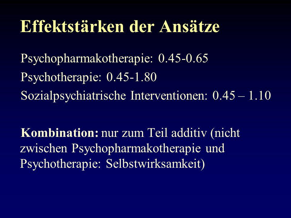 Effektstärken der Ansätze Psychopharmakotherapie: 0.45-0.65 Psychotherapie: 0.45-1.80 Sozialpsychiatrische Interventionen: 0.45 – 1.10 Kombination: nur zum Teil additiv (nicht zwischen Psychopharmakotherapie und Psychotherapie: Selbstwirksamkeit)