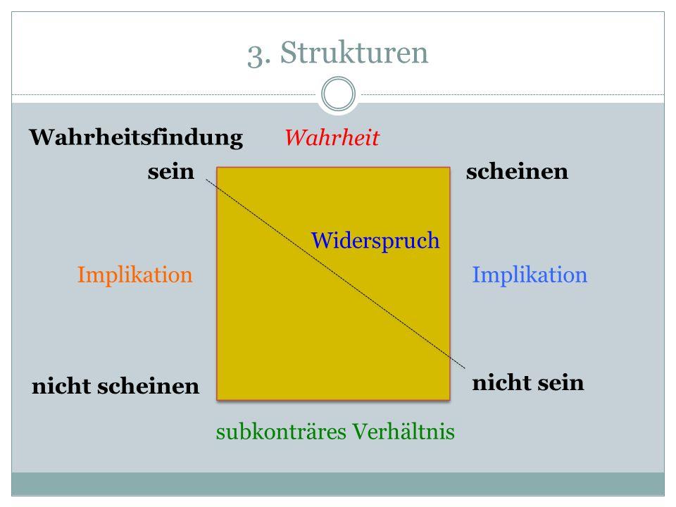 3. Strukturen seinscheinen nicht sein nicht scheinen Wahrheit Widerspruch subkonträres Verhältnis Implikation Wahrheitsfindung Implikation