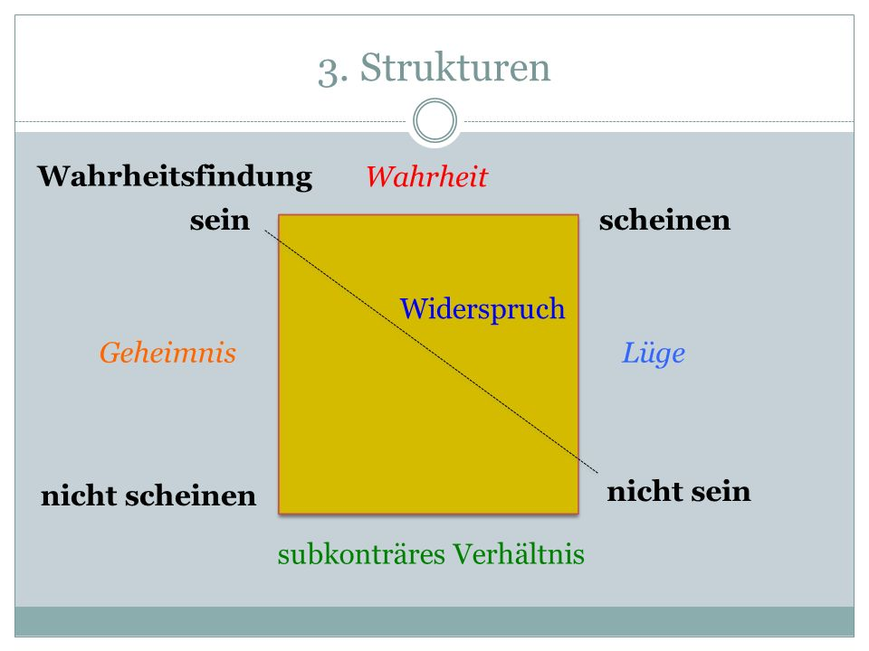3. Strukturen seinscheinen nicht sein nicht scheinen Wahrheit Widerspruch subkonträres Verhältnis GeheimnisLüge Wahrheitsfindung