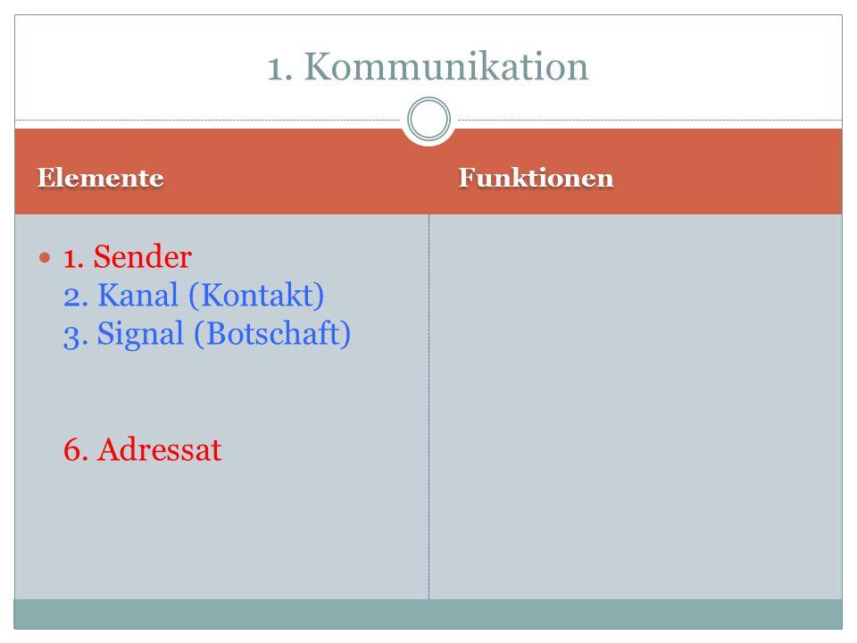 Elemente Funktionen 1. Sender 2. Kanal (Kontakt) 3. Signal (Botschaft) 6. Adressat 1. Kommunikation