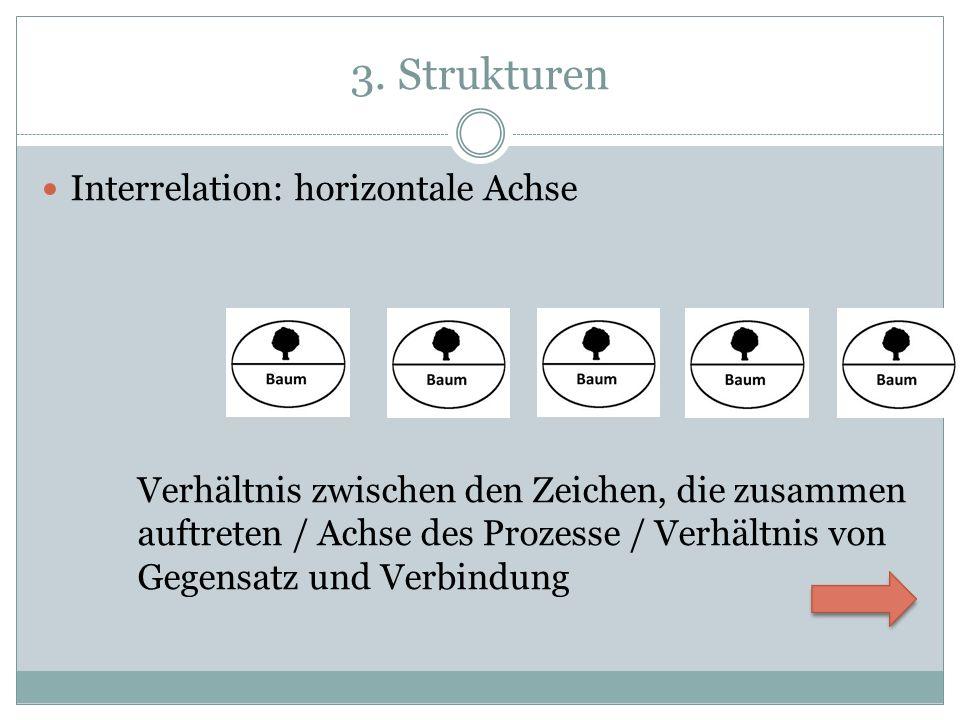 3. Strukturen Interrelation: horizontale Achse Verhältnis zwischen den Zeichen, die zusammen auftreten / Achse des Prozesse / Verhältnis von Gegensatz