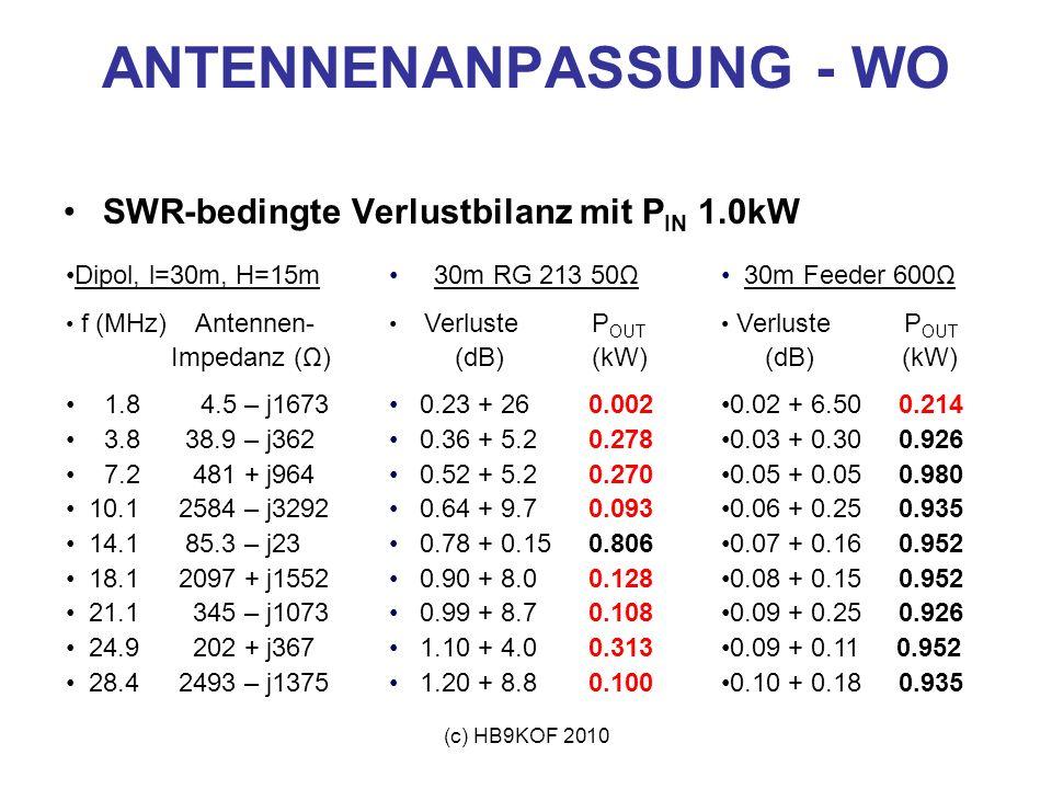 (c) HB9KOF 2010 ANTENNENANPASSUNG - WO SWR-bedingte Verlustbilanz mit P IN 1.0kW Dipol, l=30m, H=15m f (MHz) Antennen- Impedanz (Ω) 1.8 4.5 – j1673 3.