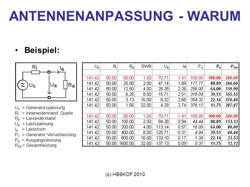 (c) HB9KOF 2010 ANTENNENANPASSUNG - WARUM Beispiel: U o = Generatorspannung R i = Innenwiderstand Quelle R a = Lastwiderstand U a = Lastspannung I a =