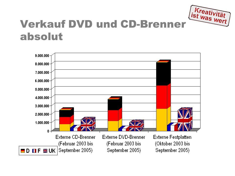 Verkauf DVD und CD-Brenner absolut