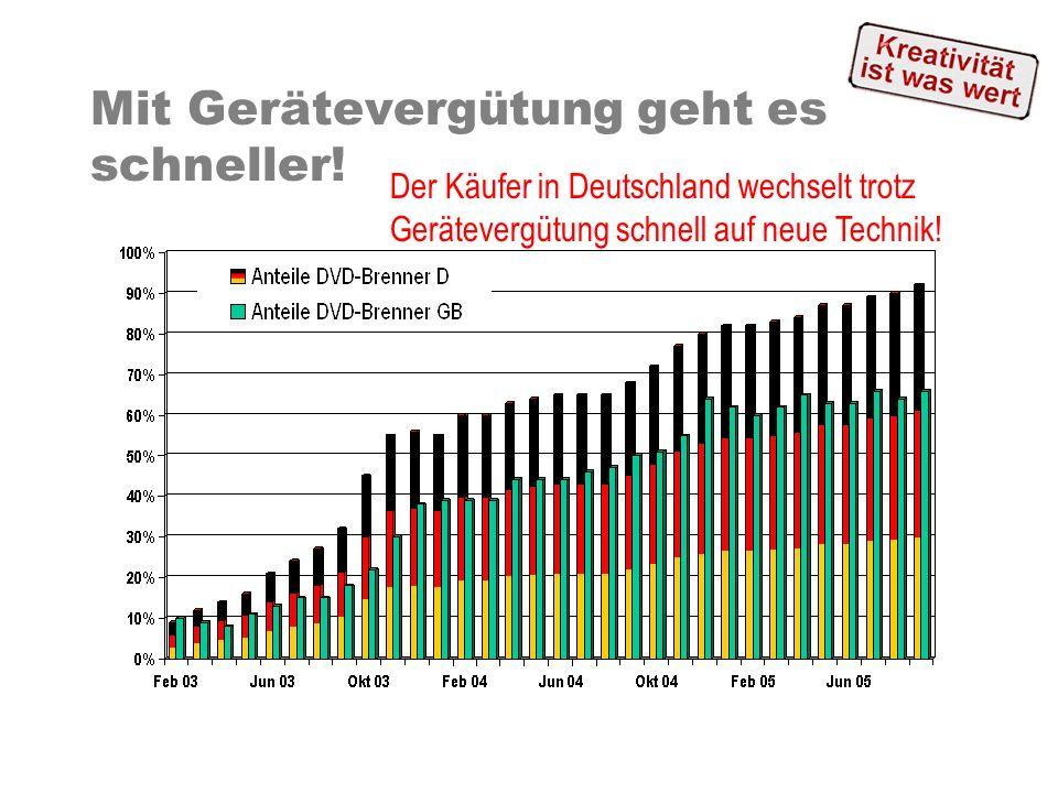 Mit Gerätevergütung geht es schneller! Der Käufer in Deutschland wechselt trotz Gerätevergütung schnell auf neue Technik!