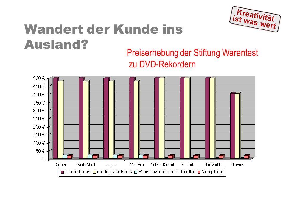Wandert der Kunde ins Ausland? Preiserhebung der Stiftung Warentest zu DVD-Rekordern