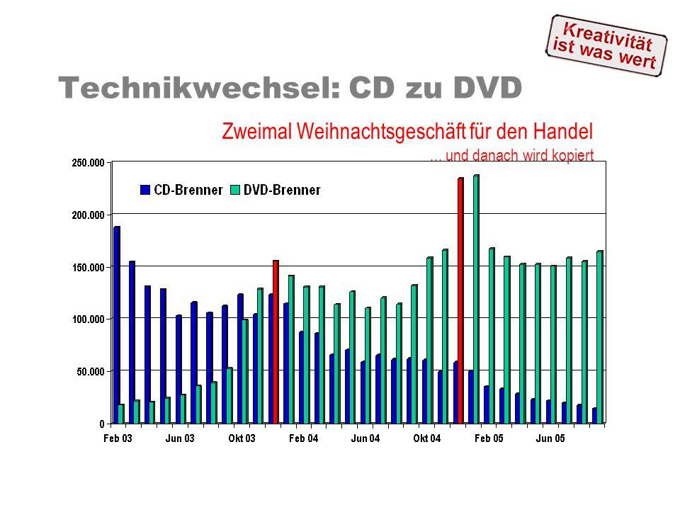 Technikwechsel: CD zu DVD Zweimal Weihnachtsgeschäft für den Handel... und danach wird kopiert
