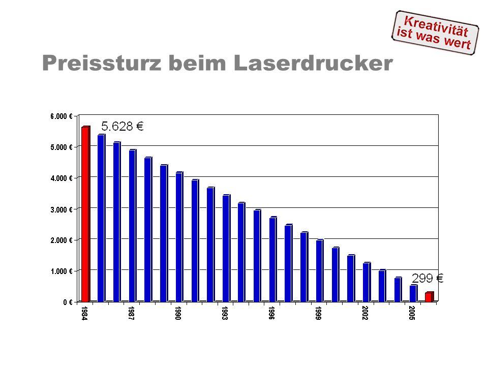 Verkauf DVD und CD-Brenner pro Haushalt in Prozent