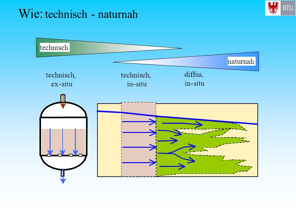 technisch, ex-situ technisch, in-situ diffus, in-situ technisch naturnah Wie: technisch - naturnah