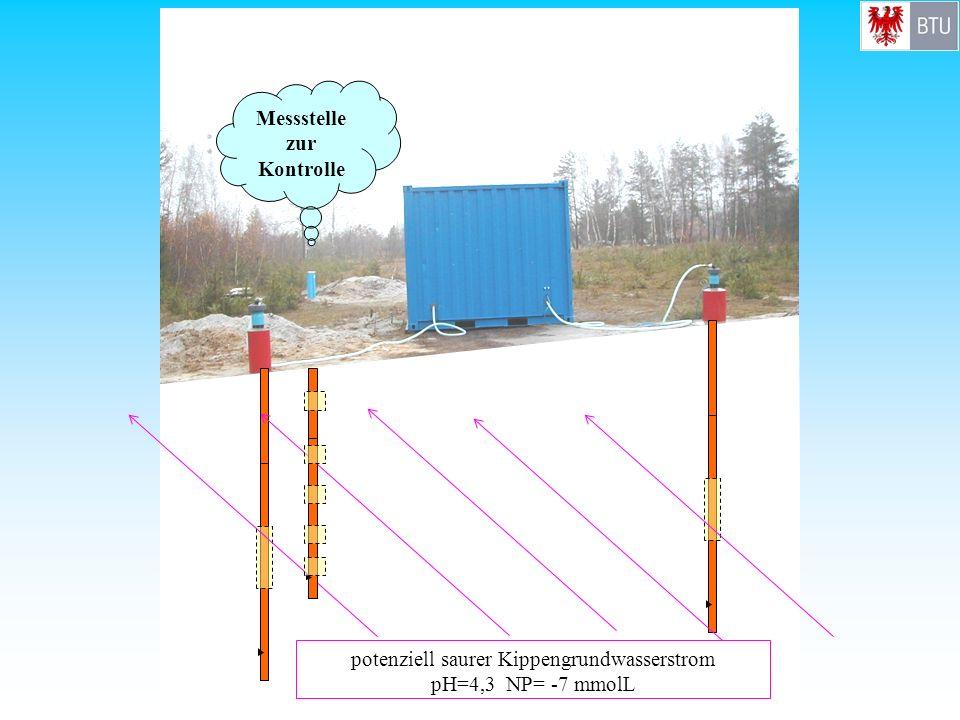 potenziell saurer Kippengrundwasserstrom pH=4,3 NP= -7 mmolL Messstelle zur Kontrolle