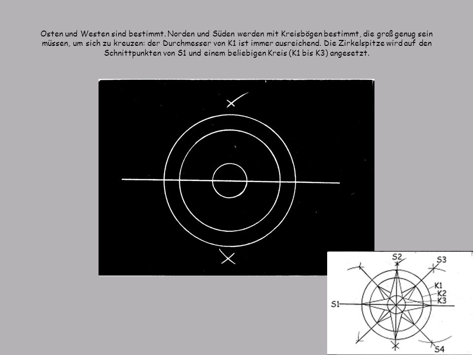 Osten und Westen sind bestimmt. Norden und Süden werden mit Kreisbögen bestimmt, die groß genug sein müssen, um sich zu kreuzen: der Durchmesser von K