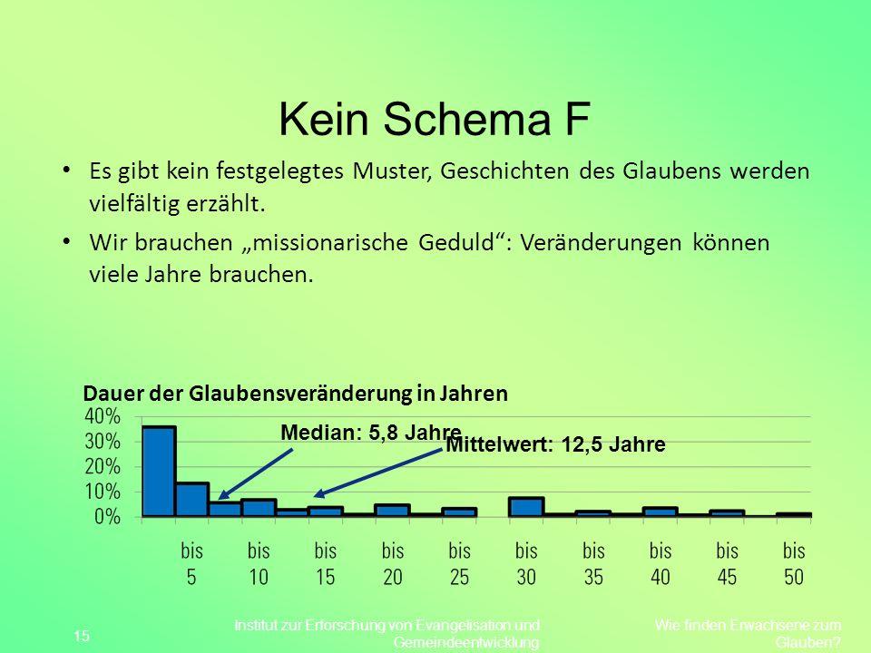 Kein Schema F Dauer der Glaubensveränderung in Jahren 15 Median: 5,8 Jahre Mittelwert: 12,5 Jahre Wie finden Erwachsene zum Glauben? Institut zur Erfo