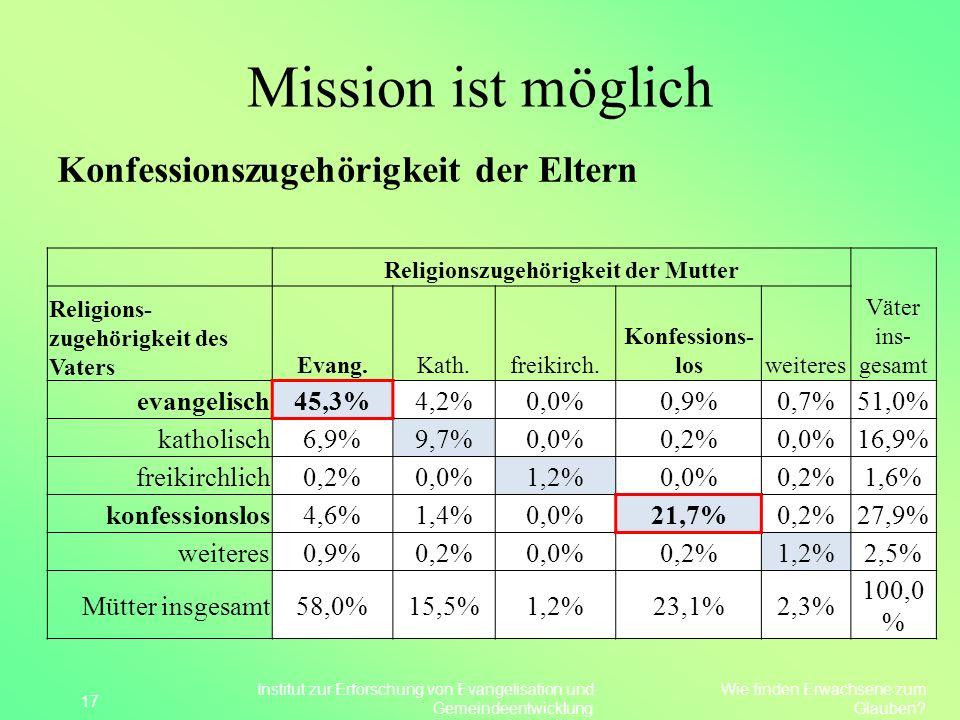 Mission ist möglich Konfessionszugehörigkeit der Eltern 17 Religionszugehörigkeit der Mutter Väter ins- gesamt Religions- zugehörigkeit des Vaters Eva