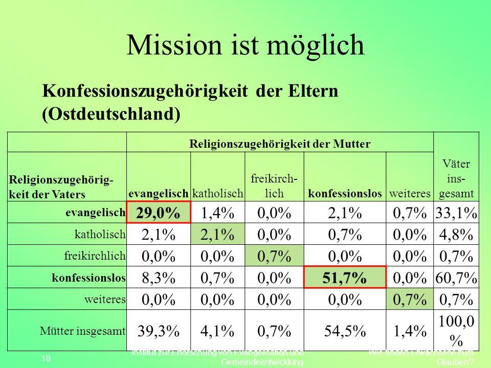 Mission ist möglich Konfessionszugehörigkeit der Eltern (Ostdeutschland) 18 Religionszugehörigkeit der Mutter Väter ins- gesamt Religionszugehörig- ke