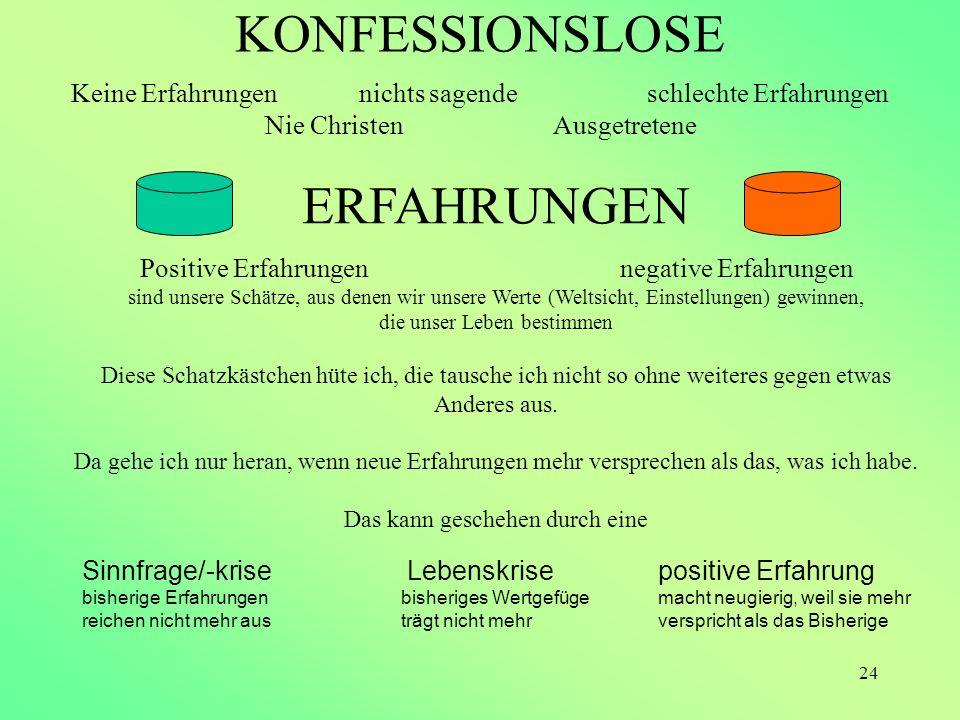 24 KONFESSIONSLOSE Keine Erfahrungennichts sagendeschlechte Erfahrungen Nie Christen Ausgetretene ERFAHRUNGEN Positive Erfahrungennegative Erfahrungen