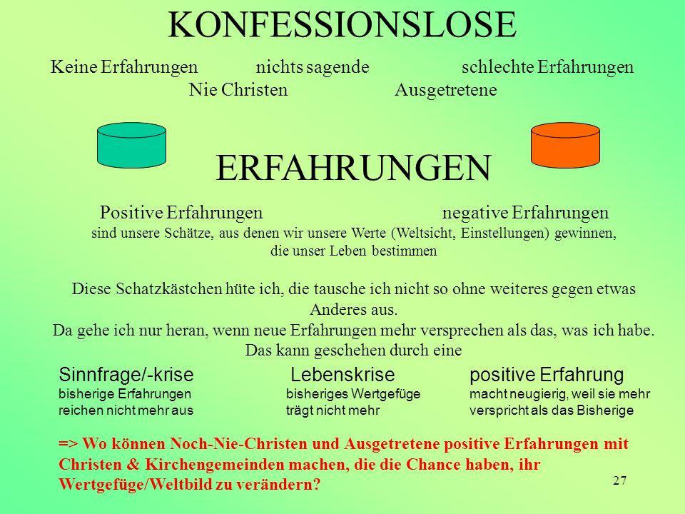27 KONFESSIONSLOSE Keine Erfahrungennichts sagendeschlechte Erfahrungen Nie Christen Ausgetretene ERFAHRUNGEN Positive Erfahrungennegative Erfahrungen