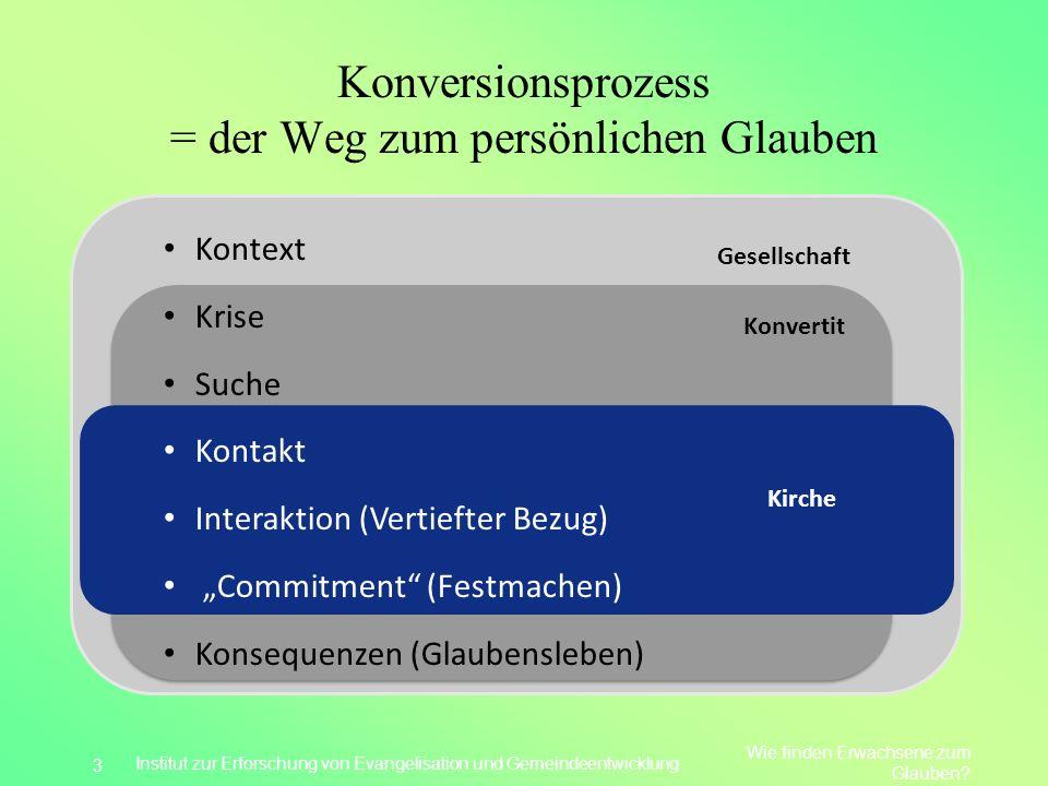 Konversionsprozess = der Weg zum persönlichen Glauben Wie finden Erwachsene zum Glauben? Institut zur Erforschung von Evangelisation und Gemeindeentwi