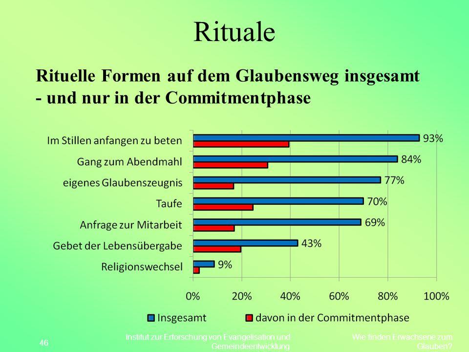 Rituale Rituelle Formen auf dem Glaubensweg insgesamt - und nur in der Commitmentphase 46 Wie finden Erwachsene zum Glauben? Institut zur Erforschung