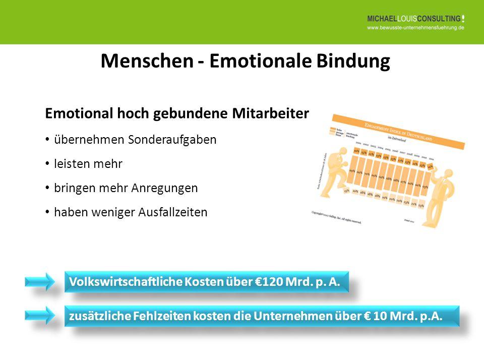Menschen - Emotionale Bindung Emotional hoch gebundene Mitarbeiter übernehmen Sonderaufgaben leisten mehr bringen mehr Anregungen haben weniger Ausfal