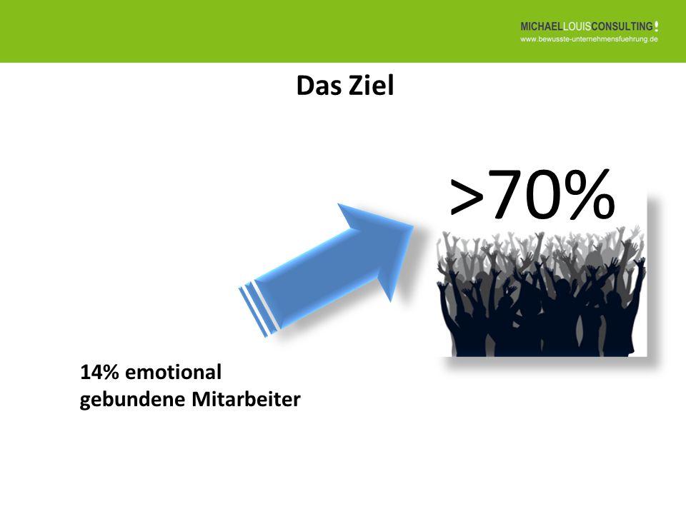 Das Ziel 14% emotional gebundene Mitarbeiter >70%