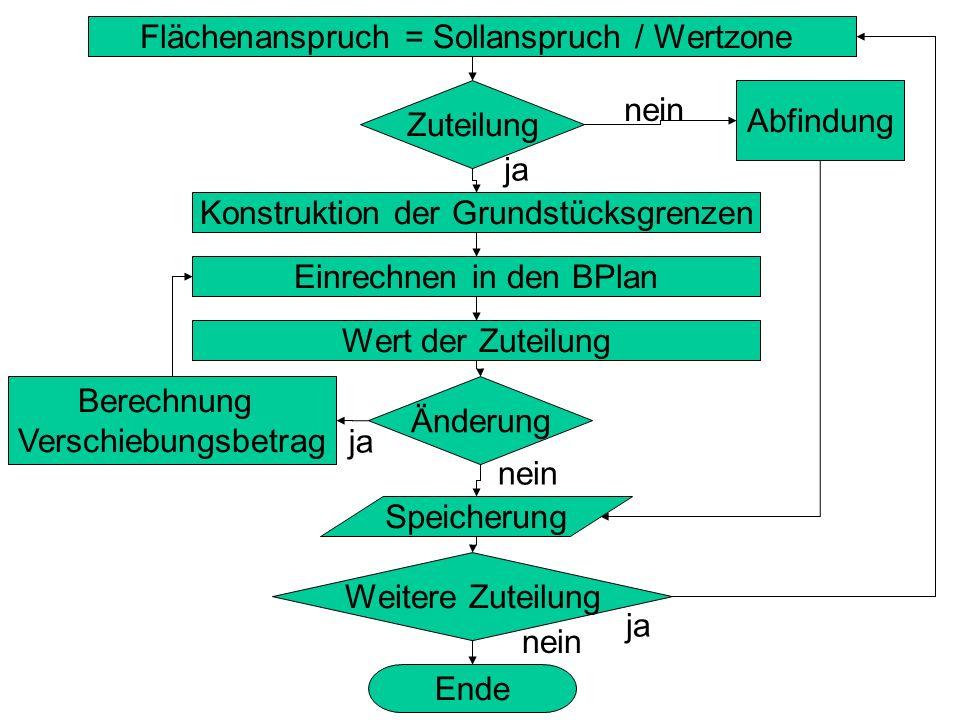 Flächenanspruch = Sollanspruch / Wertzone Zuteilung Abfindung Konstruktion der Grundstücksgrenzen Einrechnen in den BPlan Wert der Zuteilung Änderung