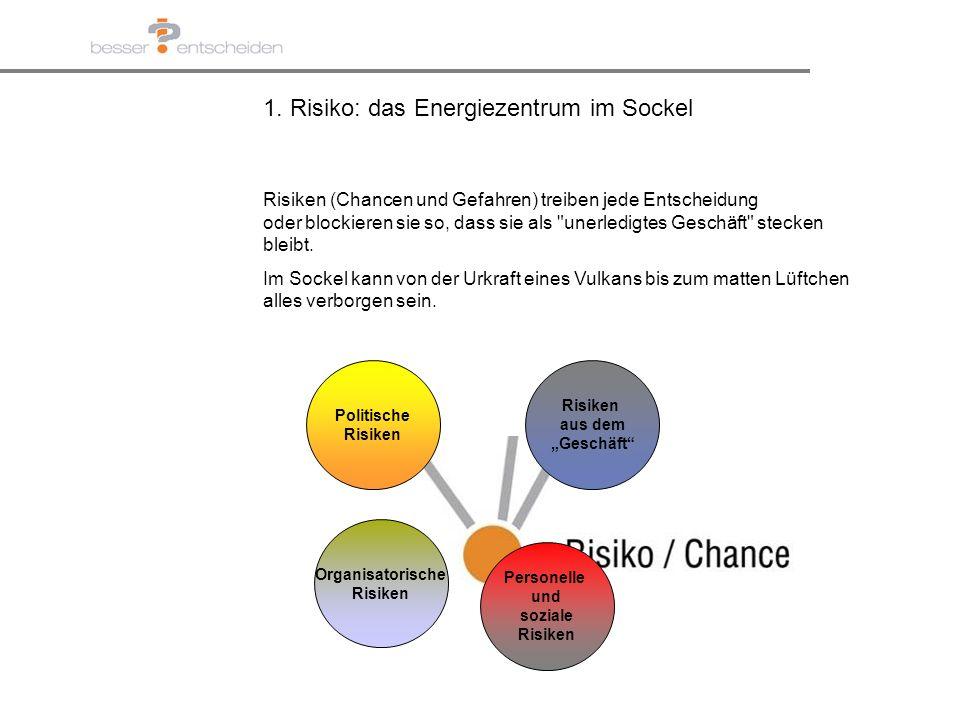 1. Risiko: das Energiezentrum im Sockel Risiken (Chancen und Gefahren) treiben jede Entscheidung oder blockieren sie so, dass sie als