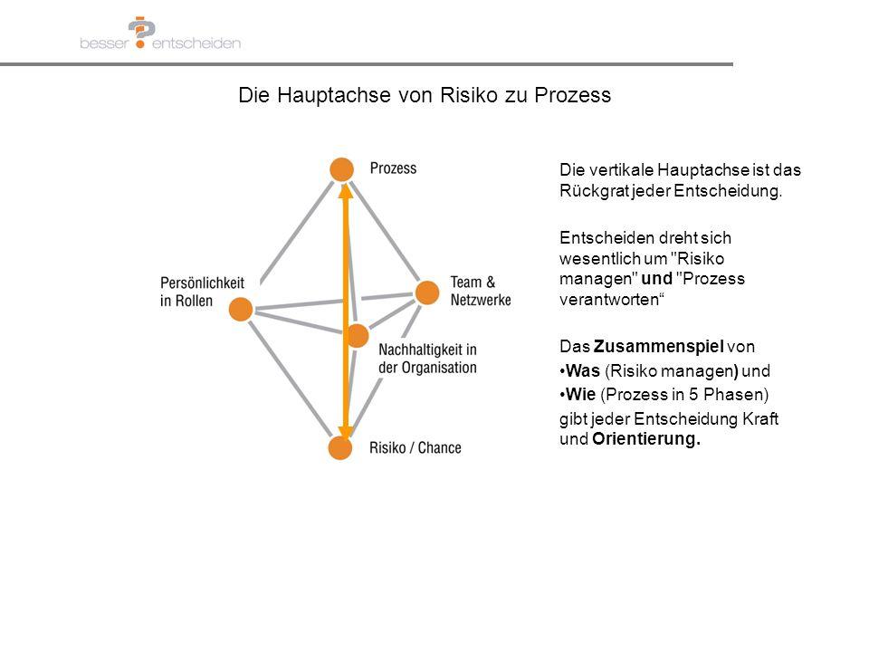 Die Hauptachse von Risiko zu Prozess Die vertikale Hauptachse ist das Rückgrat jeder Entscheidung. Entscheiden dreht sich wesentlich um