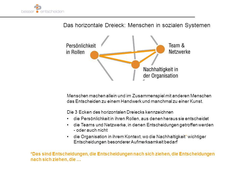 Das horizontale Dreieck: Menschen in sozialen Systemen Die 3 Ecken des horizontalen Dreiecks kennzeichnen die Persönlichkeit in ihren Rollen, aus dene