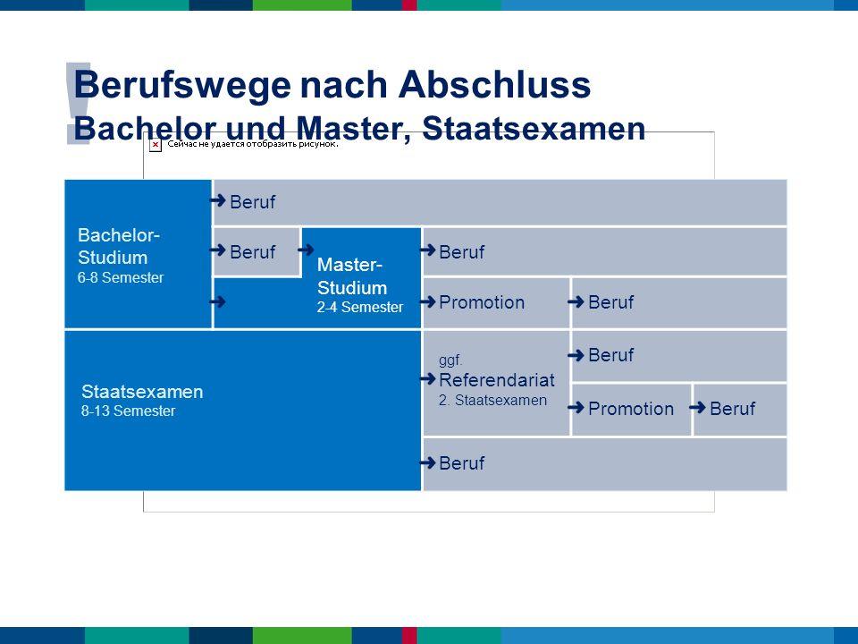 ! Berufswege nach Abschluss Bachelor und Master, Staatsexamen Bachelor- Studium 6-8 Semester Beruf Master- Studium 2-4 Semester Beruf Promotion Beruf