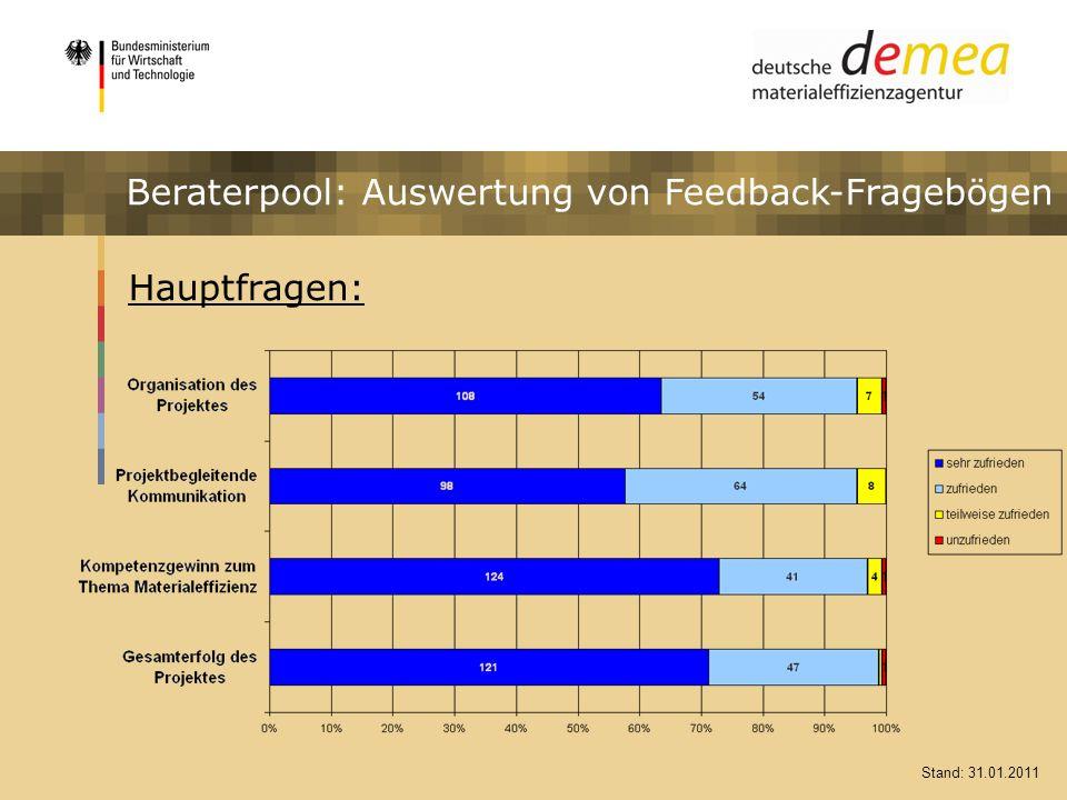 Impulsprogramm Materialeffizienz Hauptfragen: Stand: 31.01.2011 Beraterpool: Auswertung von Feedback-Fragebögen