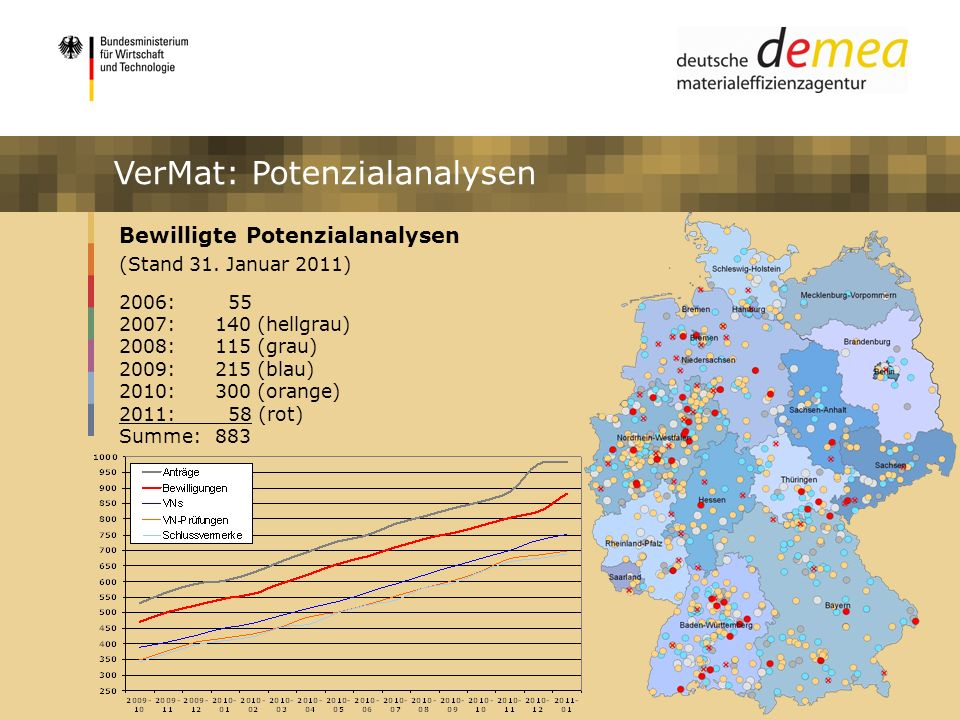 Impulsprogramm Materialeffizienz VerMat: Potenzialanalysen Bewilligte Potenzialanalysen (Stand 31. Januar 2011) 2006: 55 2007: 140 (hellgrau) 2008: 11