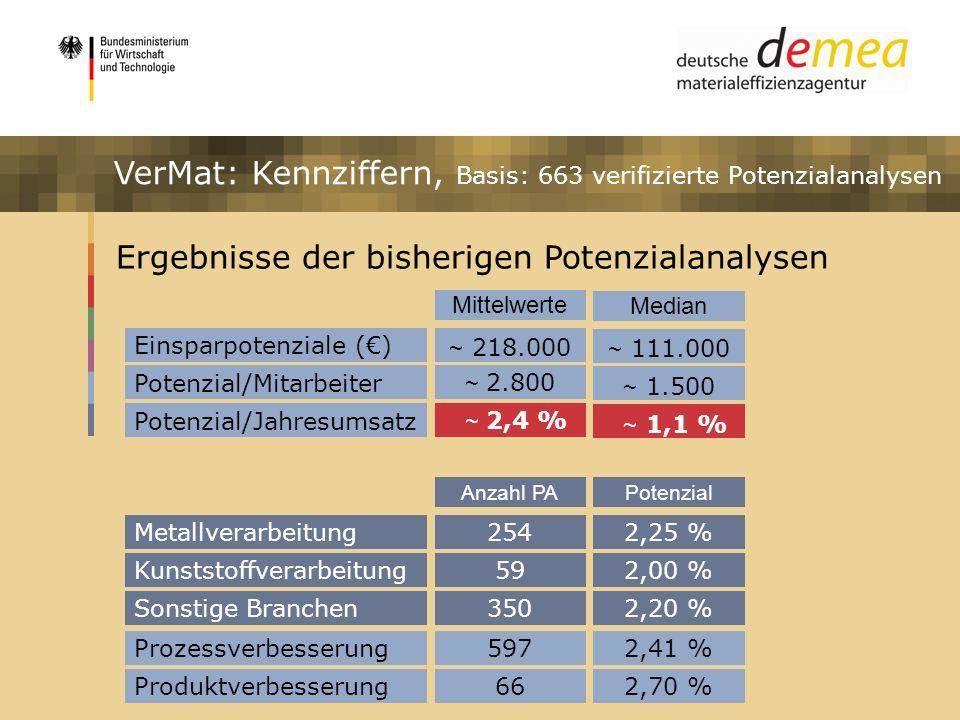 Impulsprogramm Materialeffizienz Ergebnisse der bisherigen Potenzialanalysen ~ 218.000 Einsparpotenziale () Mittelwerte Potenzial/Mitarbeiter Potenzia